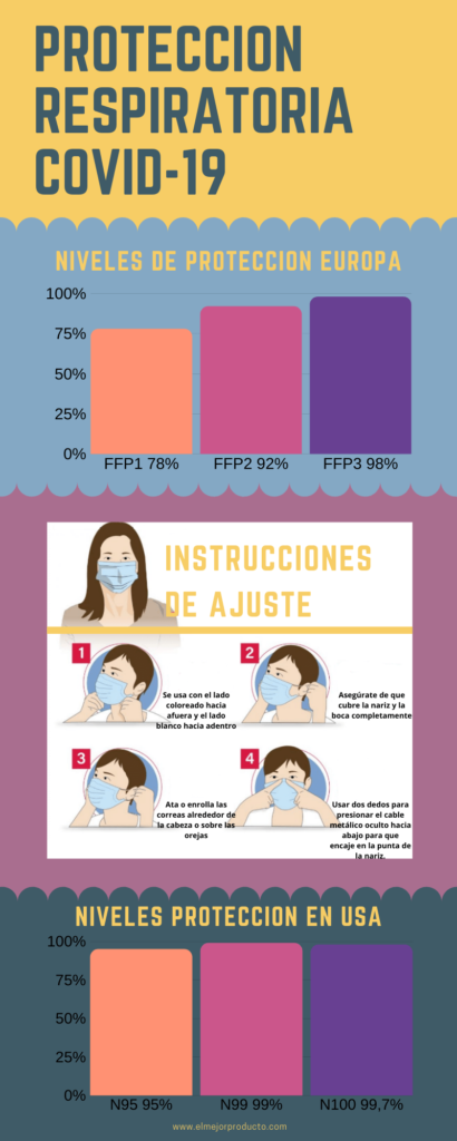 Infografia-niveles-de-proteccion-de-mascarillas-antivirus-410x1024 La mejor mascarilla FFP3