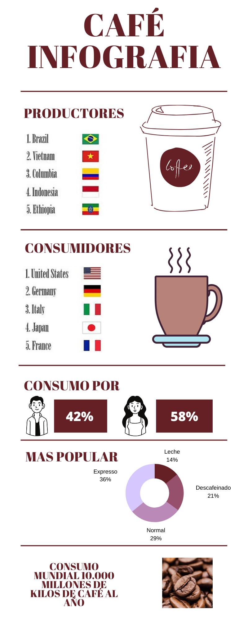 Infografia de datos relevantes sobre el café